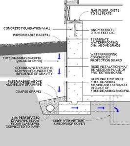 Installing An Exterior Drainage System At Existing Building Is The Most Costly But Also Effective Water Control Roach